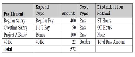 Payroll Actuals Figure 1