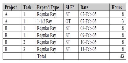Payroll Actuals Figure 2