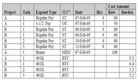 Payroll Actuals Figure 3