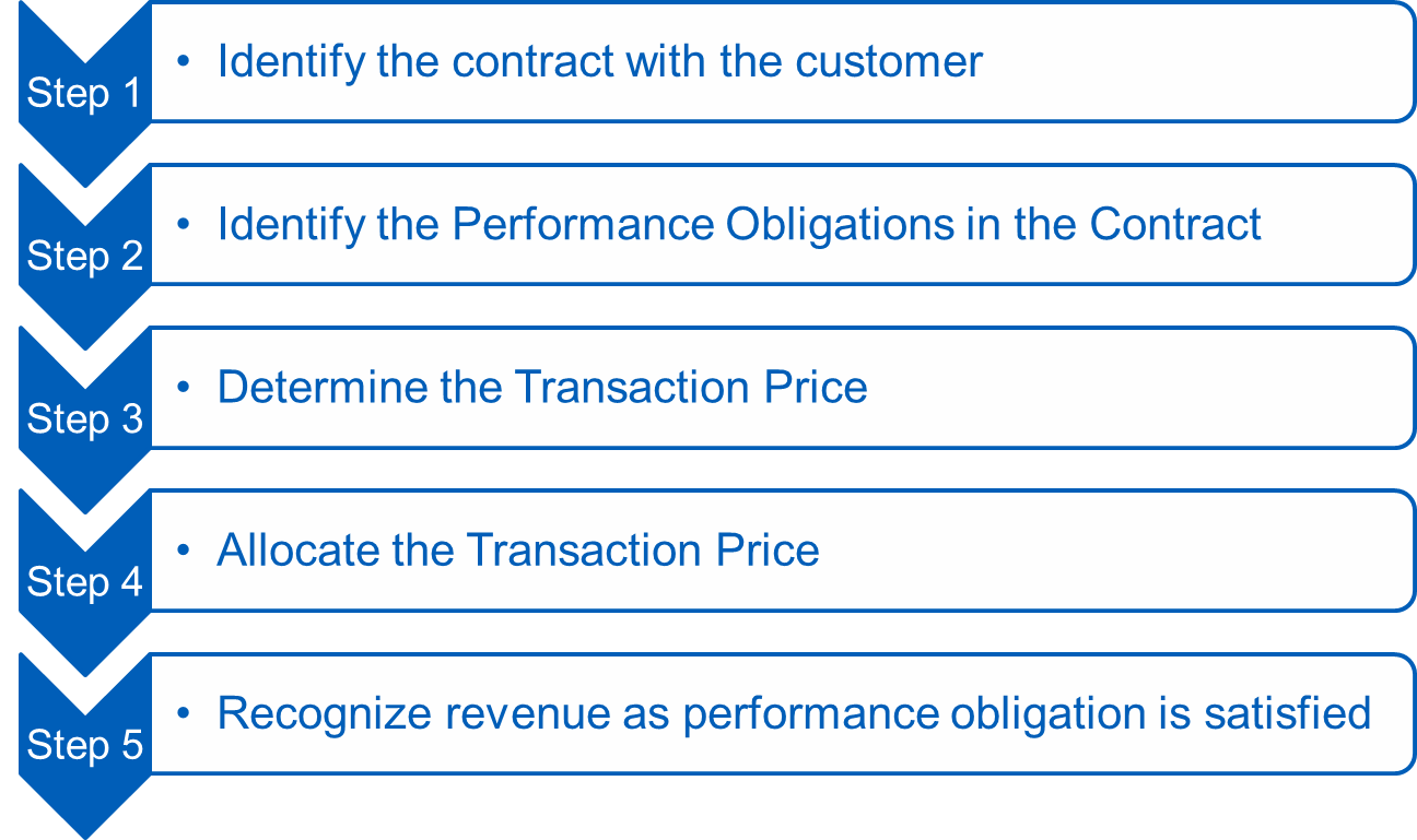 the revenue recognition principle and the methods used The revenue recognition principle is a cornerstone of accrual accounting together  with the  the method used for determining revenue of a long term contract can  be complex usually two methods are employed to calculate the percentage of.